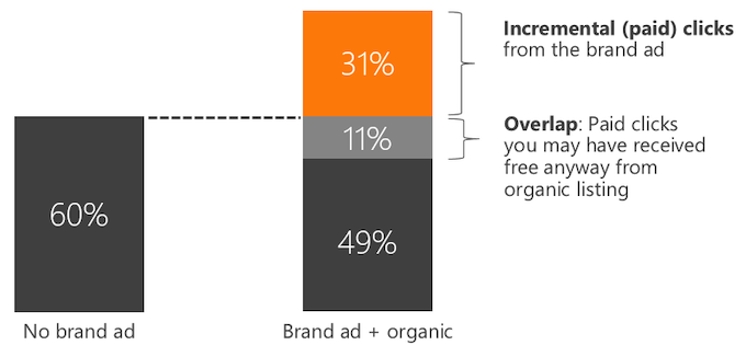 A study by bing founded that branded search campaigns can increase incremental ad traffic