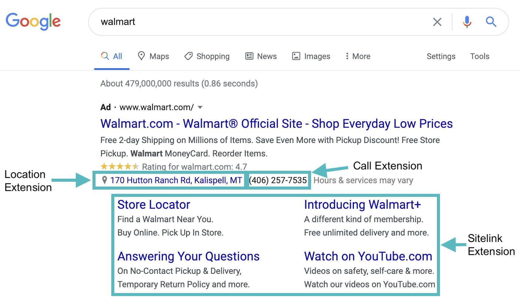 Using extensions in a branded search campaign can allow you to provide searches with additional information