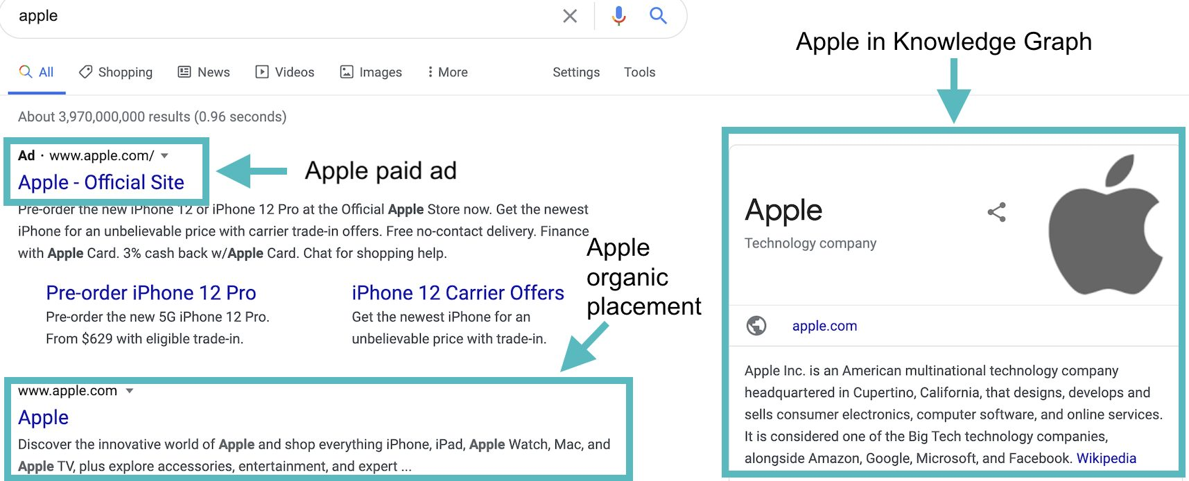 A branded search campaign with good organic placement and a spot in the knowledge graph can mean SERP domination
